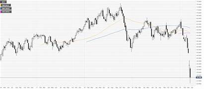 Wti Oil Chart Prices Years Forecast Depressed