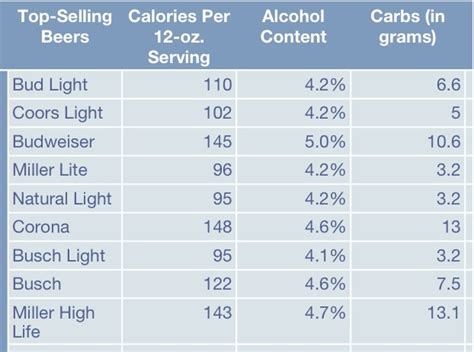 coors light carbs per can calories coors light 15 best low carb healthy beers life