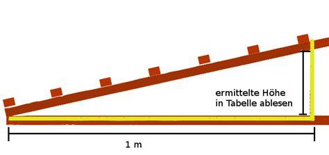 nuetzliche tipps zur verlegung von dachplatten aus