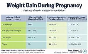 Maternal Obesity And Birth Injury