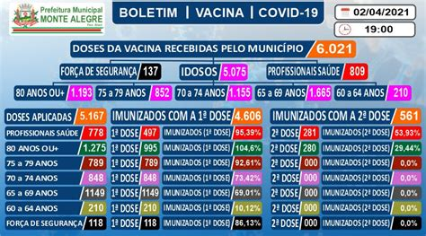 Boletim de Imunização contra o COVID-19 (SARS-COV2) – 02 ...