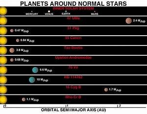 How Much Would You Weigh On Distant Planets?