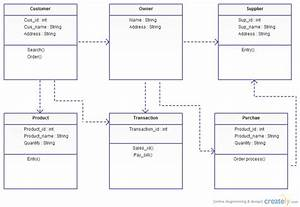 Inventory Management System   Class Diagram  Uml