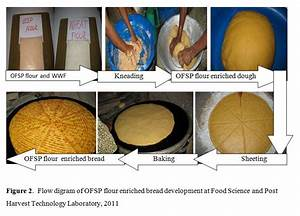 Nutritional Analysis Of Vitamin A Enriched Bread From