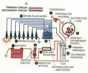 All About Ignition System  Introduction