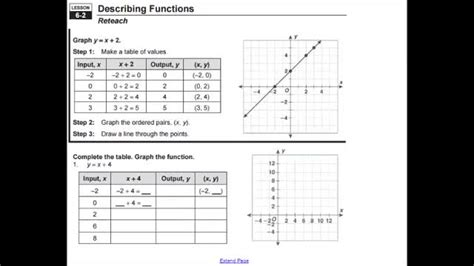 adv lesson describing comparing functions whitehouse