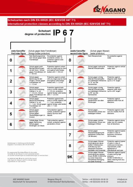 IP Schutzklassen - ADZ NAGANO - Sensortechnik