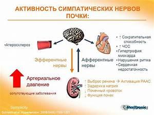 Лечение повышенного давления лекарствами