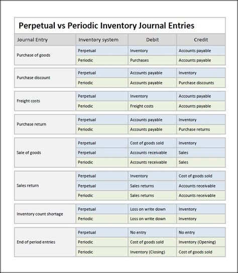 periodic inventory system journal entries double entry