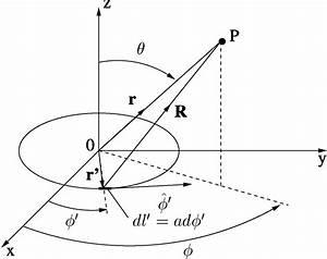 Geometry Of The Circular Loop Antenna Using The Spherical Coordinate
