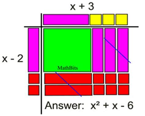 Algebra Tiles Worksheets Multiplying Polynomials by Multiply Binomials Mathbitsnotebook A1 Ccss Math