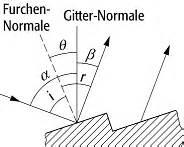Echelettegitter Techniklexikon