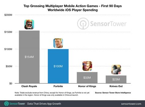 fortnite  ios   earned   launch macrumors