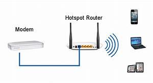 Realizzazione Della Rete Hotspot Wi