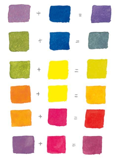 malenzeichnen lernen malen lernen freiluftmalerei