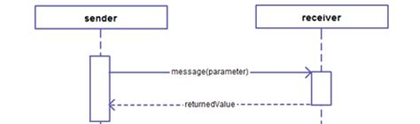 uml sequence diagram objects