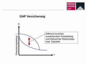 Komplett Leasing Mit Versicherung : gap versicherung ~ Kayakingforconservation.com Haus und Dekorationen
