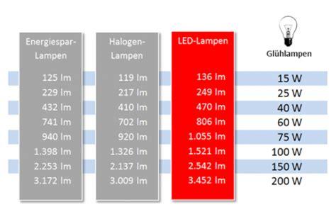 60 watt glühbirne wieviel lumen lumen vs watt kaufen bei ledplatz de