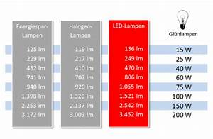 Wieviel Lumen Sollte Eine Leselampe Haben : lumen vs watt online kaufen bei ~ Bigdaddyawards.com Haus und Dekorationen