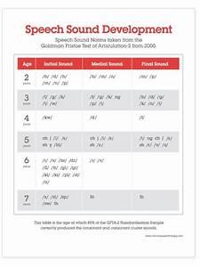 Articulation Development Chart Asha Download New Speech Handouts Speech Disorder Speech
