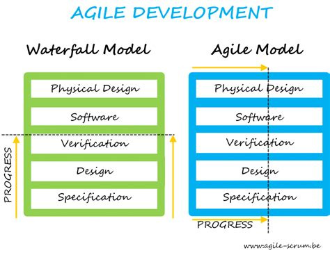 Agile Methodology Resume Points by What Is Agile Software Development Agile Scrum