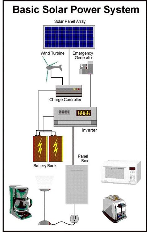Basic Home Wiring Diagram Solar by Green How To Build A Solar Panel With 6 X 6 Cells