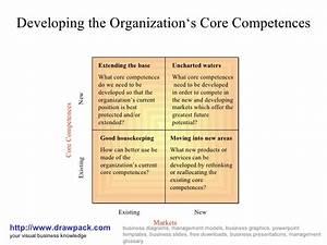 Organization U0026 39 S Core Competences Matrix Diagram