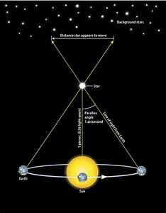 What is a parsec? Why do scientists use this unit instead ...