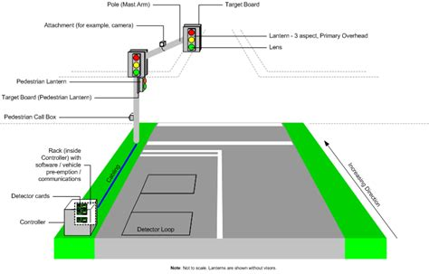 Diagram Of Signal by Traffic Signals Components