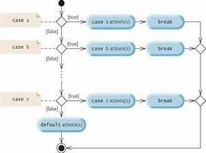 Switch Statement Uml Activity Diagram
