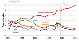 Analysis: CBO February 2013 Report