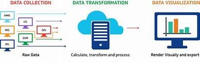 Analytics Digital Health Data Healthcare Care Indicators