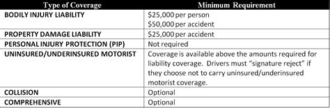 You'll learn how much auto the short answer is that you need the minimum amount of car insurance required by your state to if you owe money on your car, your lender requires you to have collision and comprehensive coverage. Car Insurance : Alabama