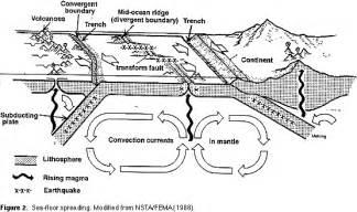 model of sea floor spreading