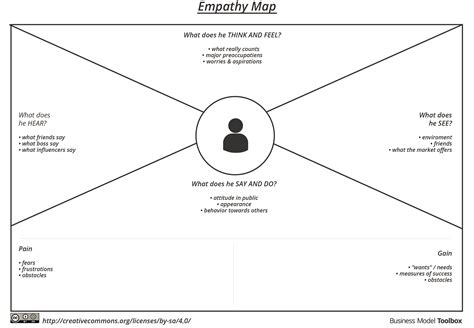 empathy map template empathy map business model toolbox