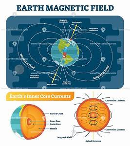 Earth Magnetic Field Scientific Vector Illustration