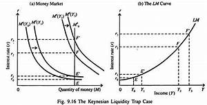 LM-Curve: Derivation, Factors, Situations, Interpretation
