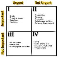 1st quadrant grid four steps to improved time management mckinley recruitment
