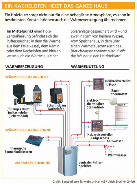 Wasserführender Kaminofen Anschließen by Kachelofen Wasserf 252 Hrend Mit W 228 Rmetauscher F 252 R Die