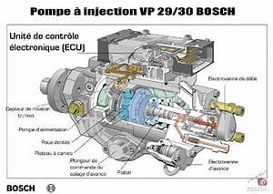 Reglage Pompe Injection Bosch : 25 di sdi mk1 m canique tuto remplacement electrovanne d 39 avance ~ Gottalentnigeria.com Avis de Voitures