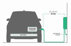 How To Avoid Common Pitfalls With Level 2 Ev Charger