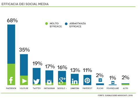 la poste si鑒e social social media e business decresce la fiducia ma si continua ad investire social listening