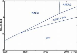 Temperature U2013pressure Phase Diagram For Aln  Demonstra