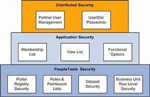 Peoplesoft Enterprise Crm 9 1 Application Fundamentals