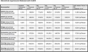 Was Sind Heizkosten : mietobergrenzen f r empf nger von grundsicherung hartz ~ Lizthompson.info Haus und Dekorationen