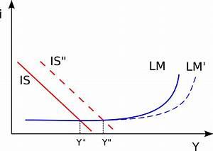 Diagram Of Liquidity Trap