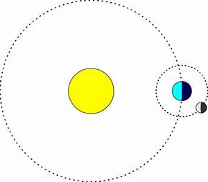 Moon and Earth Diagram - Pics about space