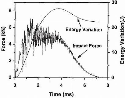 Impact Force Kinetic Energy Change Impactor Experimental