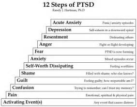 12-steps_PTSD_chart.jpg  Post Traumatic Stress Disorder Antidepressant Medications