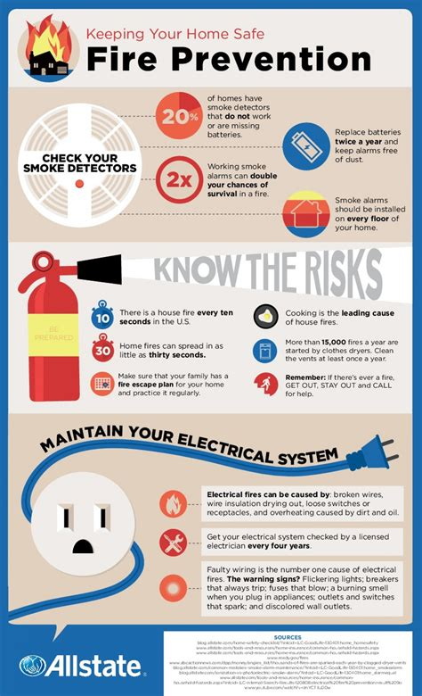 Fire Prevention Tips Visually